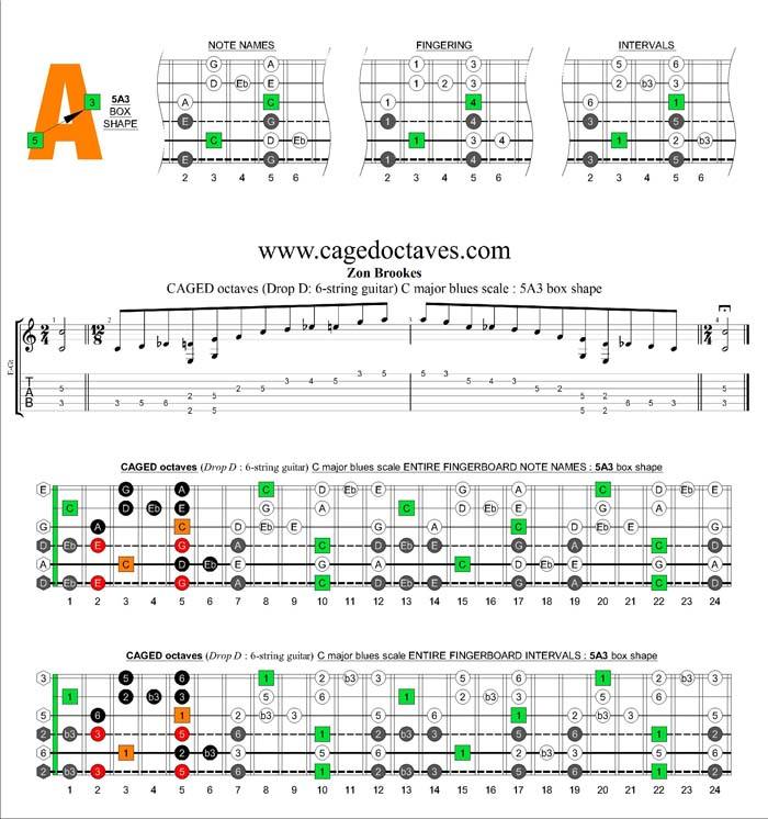 CAGED octaves C major blues scale : 5A3 box shape