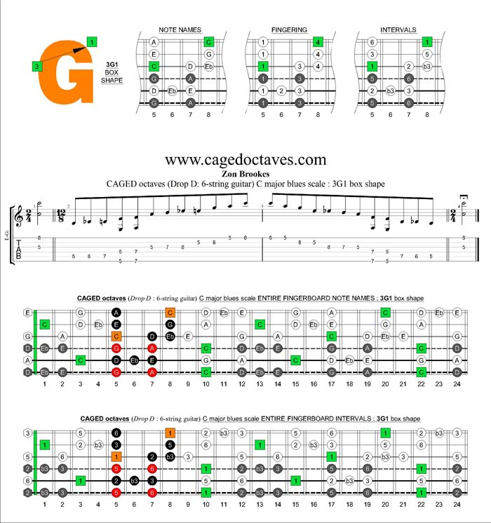 CAGED octaves C major blues scale : 3G1 box shape