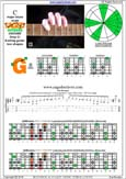 CAGED octaves C major blues scale : 3G1 box shape pdf