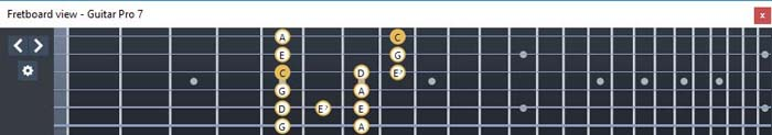 GuitarPro6 fingerboard C major blues scale : 3G1 box shape