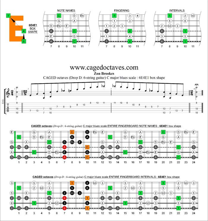 CAGED octaves C major blues scale : 6E4E1 box shape