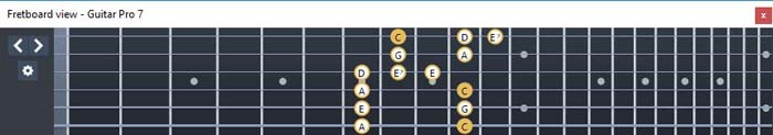 GuitarPro6 fingerboard C major blues scale : 6E4E1 box shape
