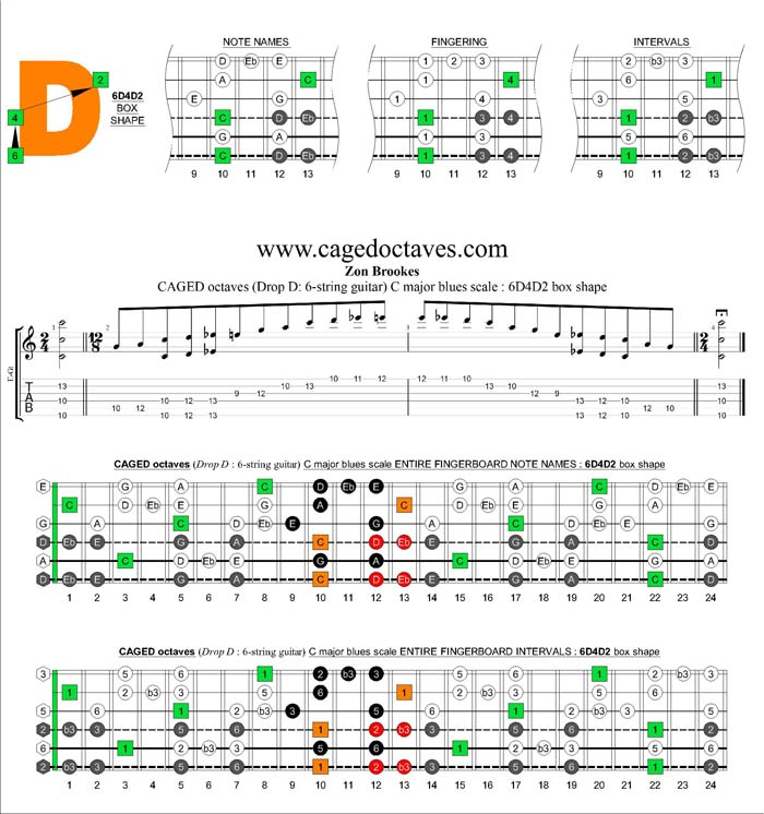 CAGED octaves C major blues scale : 6D4D2 box shape