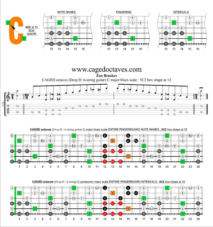 CAGED octaves C major blues scale : 5C2 box shape at 12