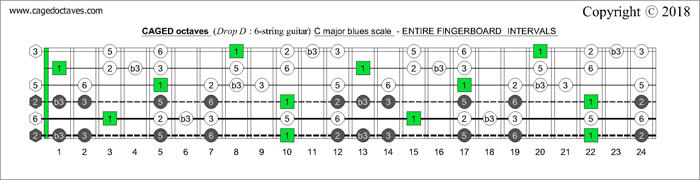 CAGED octaves fingerboard C major blues scale intervals