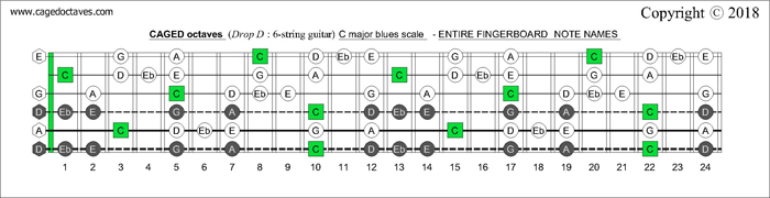 CAGED octaves fingerboard C major blues scale notes