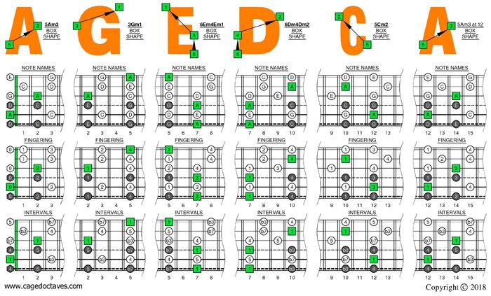 blogozon agedc octaves drop d 6 string guitar a pentatonic minor box shapes plus. Black Bedroom Furniture Sets. Home Design Ideas