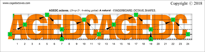 AGEDC octaves Drop D fretboard A natural octaves