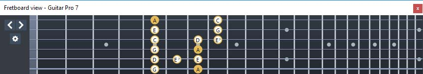 GuitarPro7 fingerboard  A minor-diminished arpeggio : 6Em4Em1 box shape
