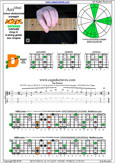 AGEDC octaves A minor-diminished arpeggio : 6Dm4Dm2 box shape pdf