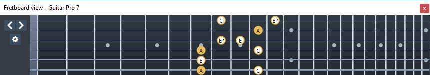 GuitarPro7 fingerboard  A minor-diminished arpeggio : 6Dm4Dm2 box shape