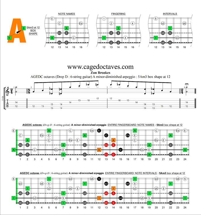 AGEDC octaves A minor-diminished arpeggio : 5Am3 box shape at 12