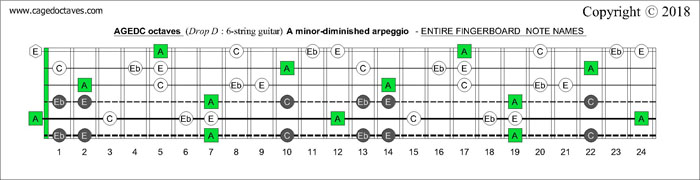 AGEDC octaves Drop D fretboard A minor-diminished arpeggio notes