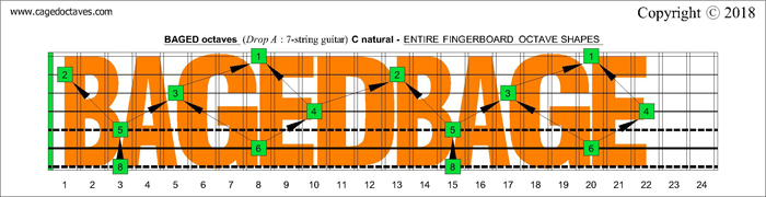 BAGED octaves Drop A 7-string guitar fretboard C natural octaves