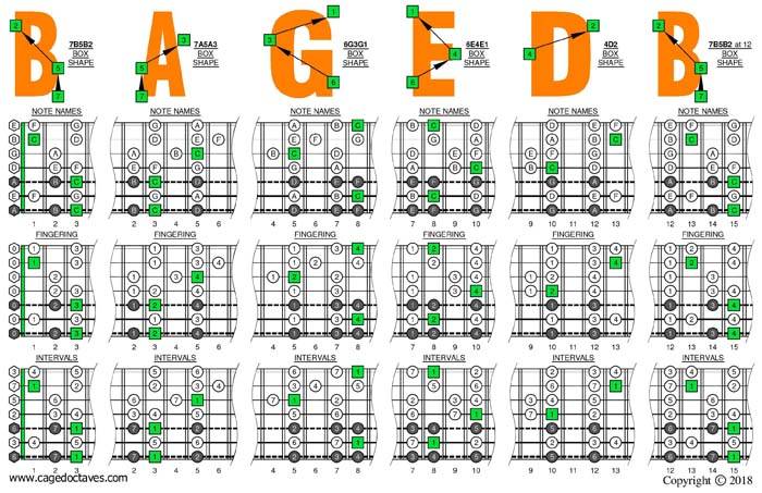 Drop A: 7 string guitar - C major scale box shapes