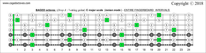 BAGED octaves Drop A fingerboard C major scale intervals