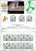 BAGED octaves (7-string guitar: Drop A) C major scale (ionian mode) : 7A5A3 box shape pdf