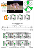 BAGED octaves (7-string guitar: Drop A) C major scale (ionian mode) : 6G3G1 box shape pdf