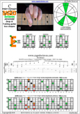 BAGED octaves (7-string guitar: Drop A) C major scale (ionian mode) : 6E4E1 box shape pdf