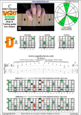 BAGED octaves (7-string guitar: Drop A) C major scale (ionian mode) : 4D2 box shape pdf