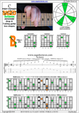 BAGED octaves (7-string guitar: Drop A) C major scale (ionian mode) : 7B5B2 box shape at 12 pdf