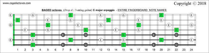 BAGED octaves Drop A: 7-string guitar fingerboard C major arpeggio notes