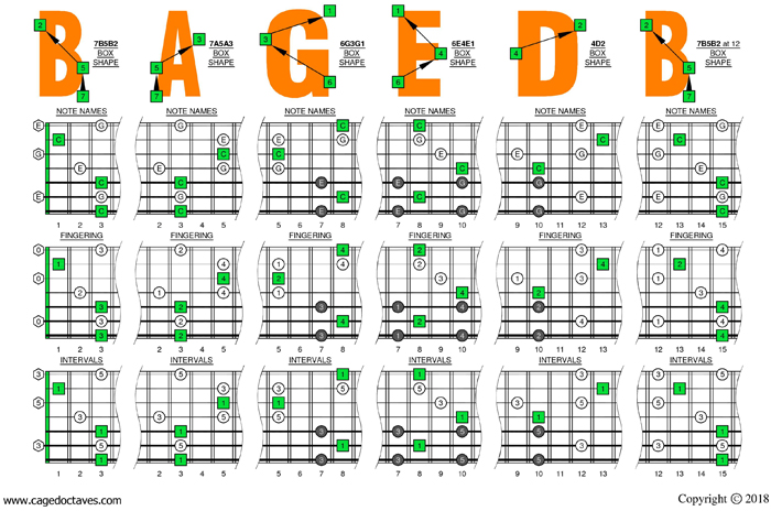 BAGED octaves (7 string guitar: Drop A)  - C major arpeggio box shapes