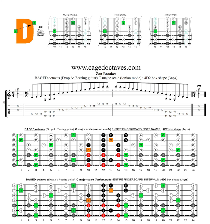 BAGED octaves (Drop A: 7 string guitar) C major scale (ionian mode) : 4D2 box shape