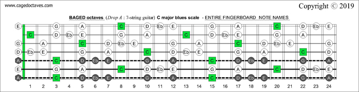BAGED octaves fingerboard C major blues scale notes