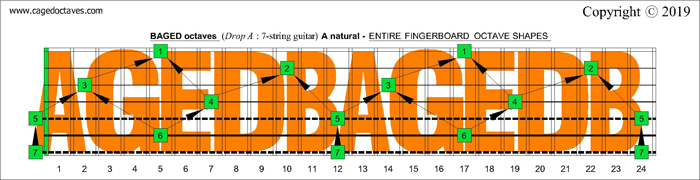 AGEDB octaves Drop A: 7-string guitar fretboard A natural octaves