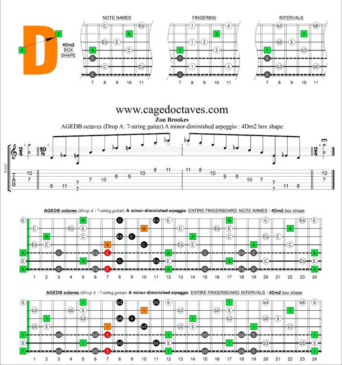 AGEDB octaves (7-string guitar: Drop A) A minor-diminished arpeggio : 4Dm2 box shape