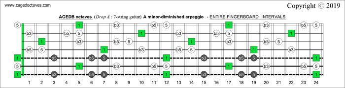 AGEDB octaves Drop A: 7-string guitar fingerboard A minor-diminished arpeggio - intervals