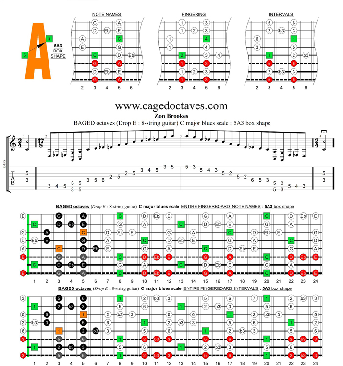 BAGED octaves (8-string guitar : Drop E) C major blues scale : 5A3 box shape