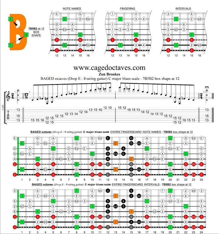 BAGED octaves (8-string guitar : Drop E) C major blues scale : 7B5B2 box shape at 12