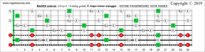 BAGED octaves fingerboard C major-minor arpeggio notes