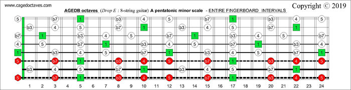 AGEDB octaves fingerboard A pentatonic minor scale intervals