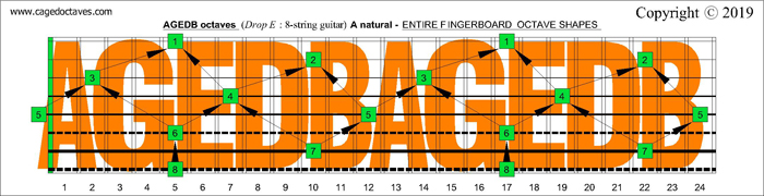 AGEDB octaves: A natural fingerboard