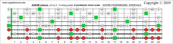 AGEDB octaves fingerboard A minor blues scale intervals