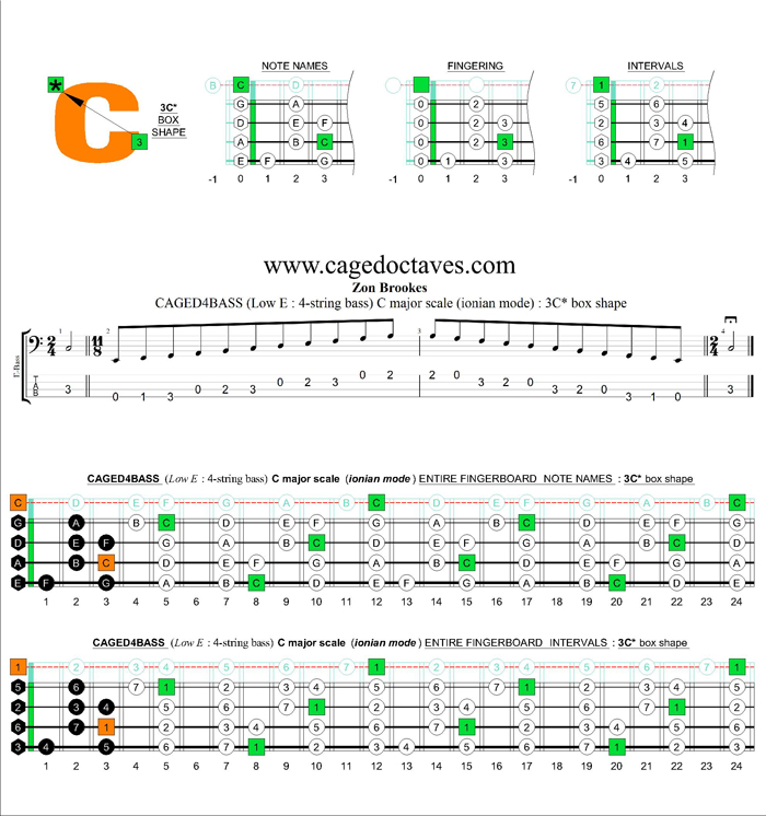 CAGED4BASS (4-string bass : Low E) C major scale (ionian mode) : 3C* box shape