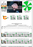 CAGED4BASS C major scale (ionian mode) : 3C* box shape