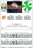 CAGED4BASS C major scale (ionian mode) : 2D* box shape