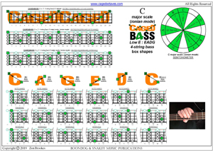 CAGED4BASS (4-string bass : Low E) - C major scale (ionian mode) box shapes pdf