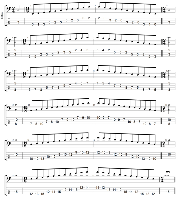 C major scale (ionian mode) box shapes TAB