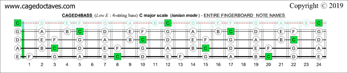 C major scale (ionian mode) : CAGED4BASS fingerboard notes