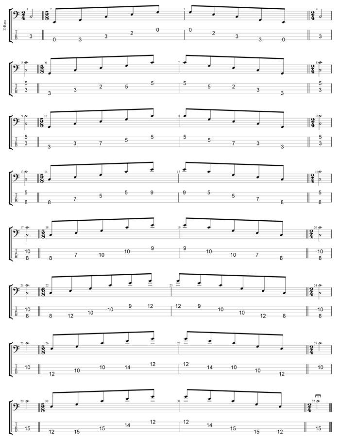 C major arpeggio (3nps) box shapes TAB