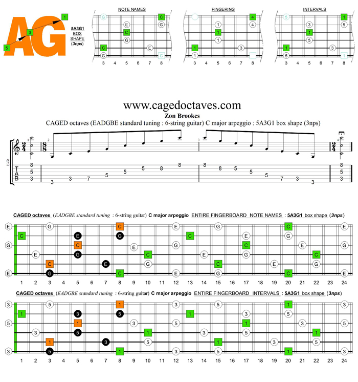 CAGED octaves C major arpeggio : 5A3G1 box shape (3nps)