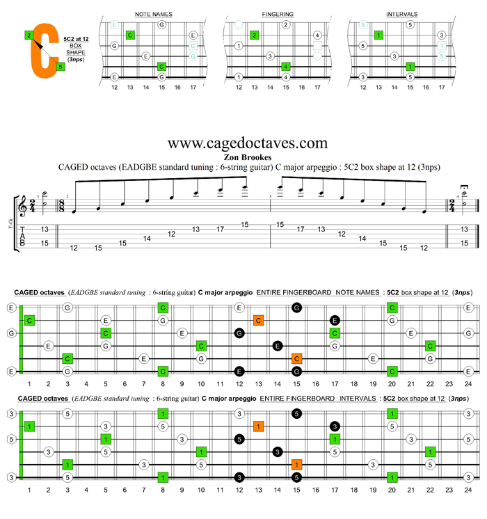 CAGED octaves C major arpeggio : 5C2 box shape at 12 (3nps)