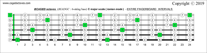 BCAGED octaves fingerboard C major scale (ionian mode) intervals