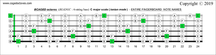 BCAGED octaves fingerboard C major scale (ionian mode) notes