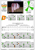 CAGED octaves (6-string guitar : Drop D - DADGBE) C major arpeggio : 6D4D2 box shape pdf